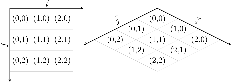 passage cartésien isométrique