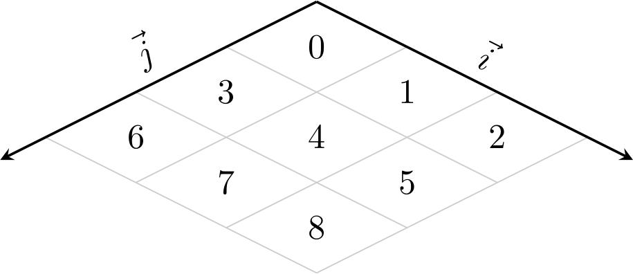 affichage isométrique