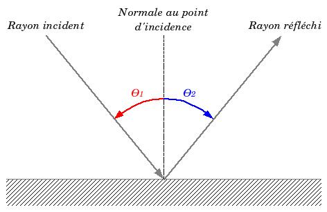 Schéma de principe de la loi de la réflexion